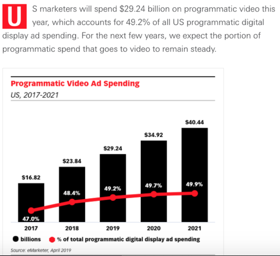programmatic video ad spending