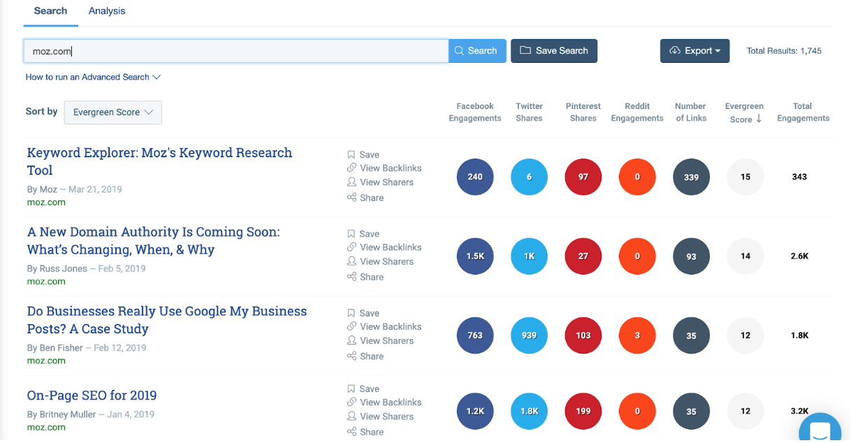 BuzzSumo blog contributors past 12 months